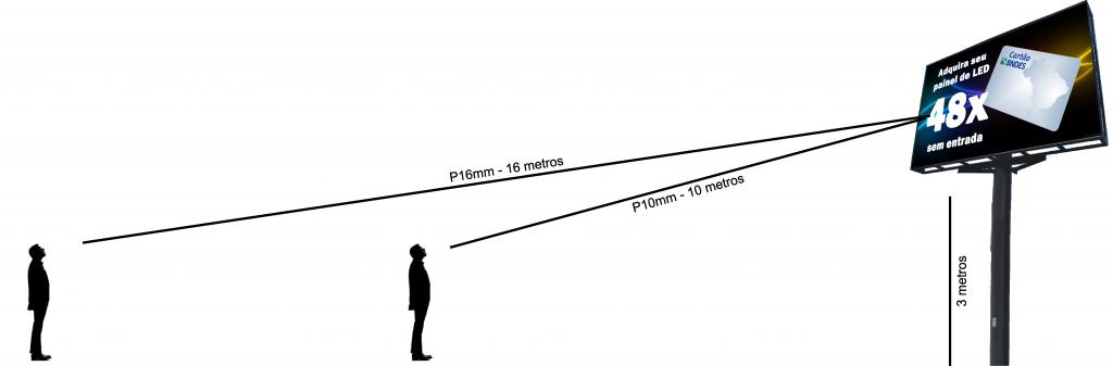 simulação de distância mínima painel de led
